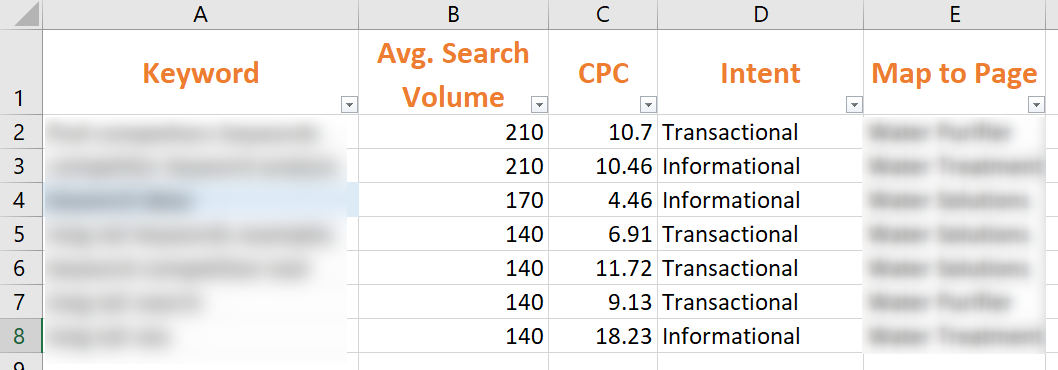 Keyword Research and Target Example