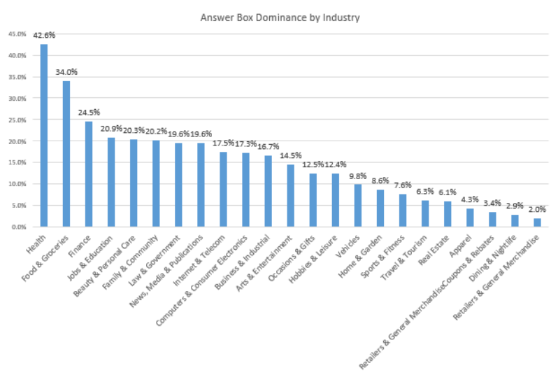 AnswerBox_Industry (2)