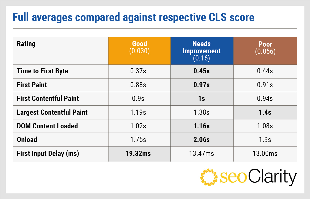 seoclarity-cls-analysis-1-million-domains