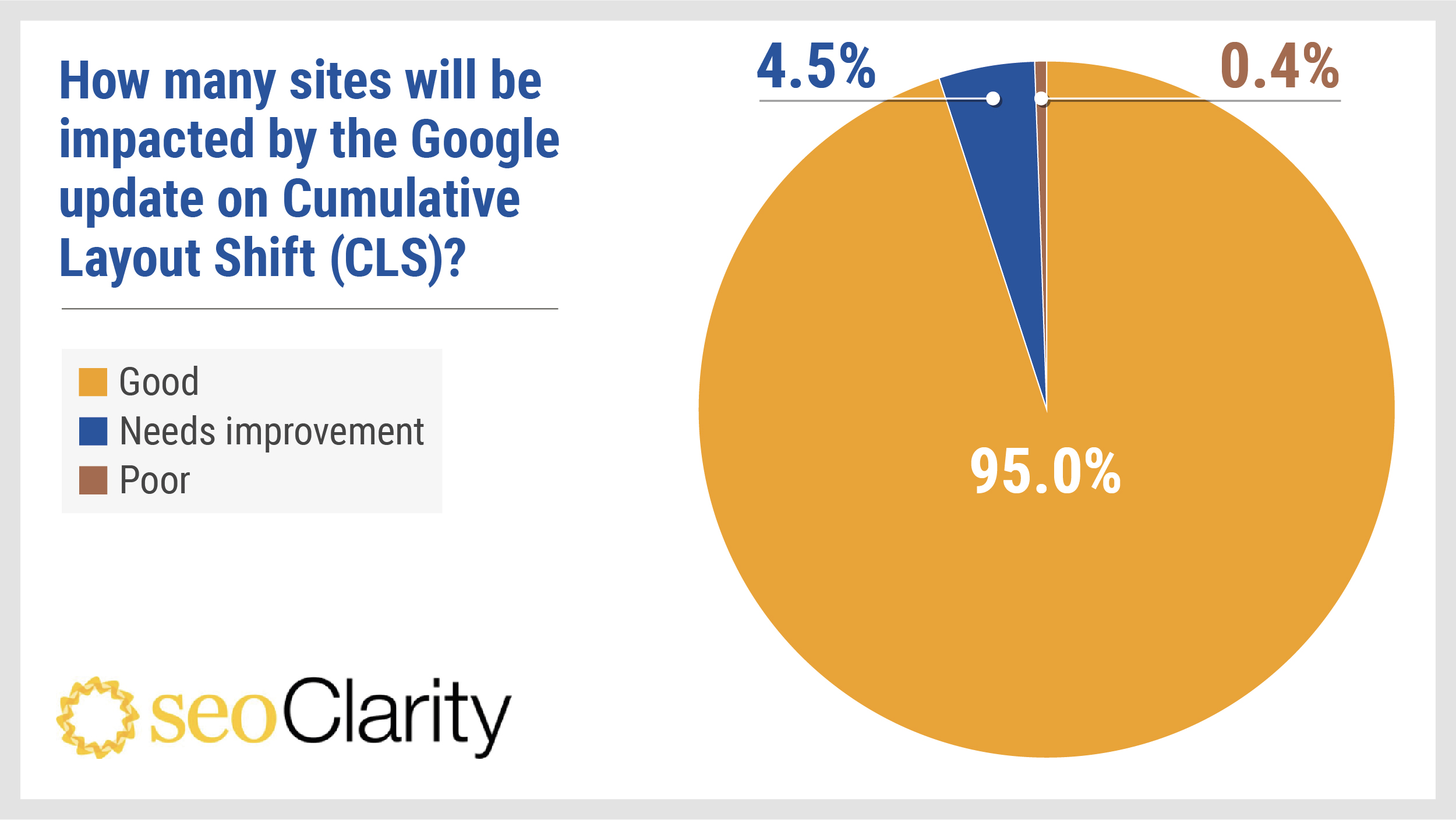 seoclarity-how-many-sites-impacted-by-core-web-vitals-update