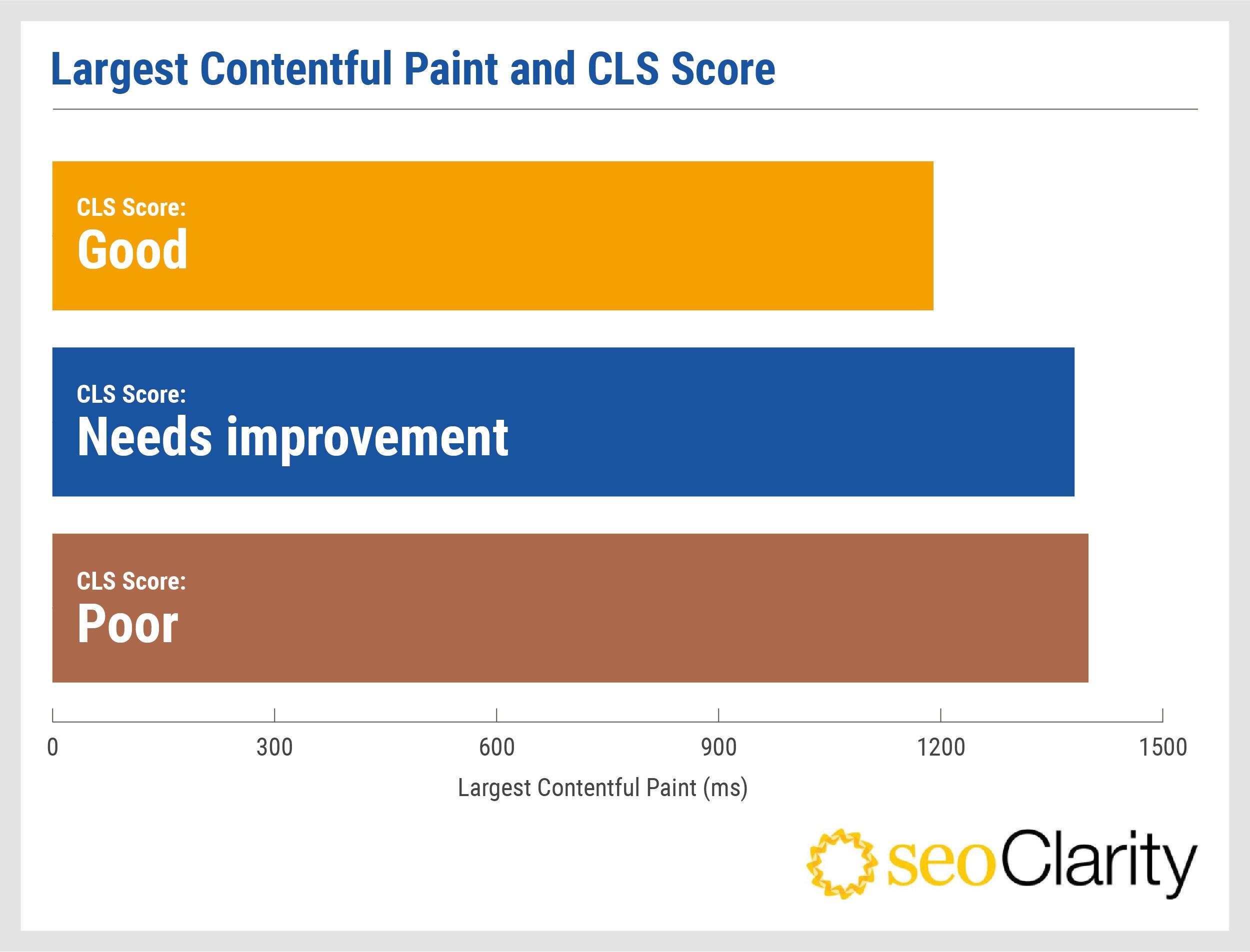 seoclarity-largest-contentful-paint-cls-score