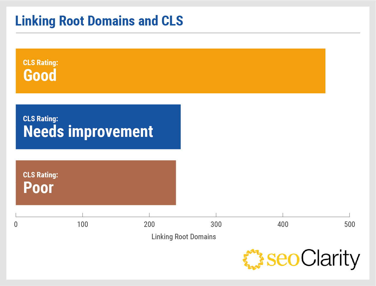 seoclarity-linking-root-domains-cls-score