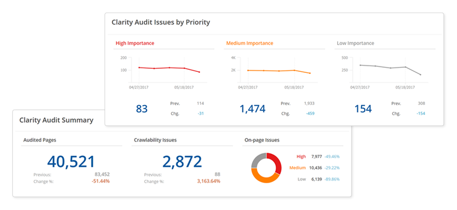 SEO Site Audit Software & Website Crawler | seoClarity