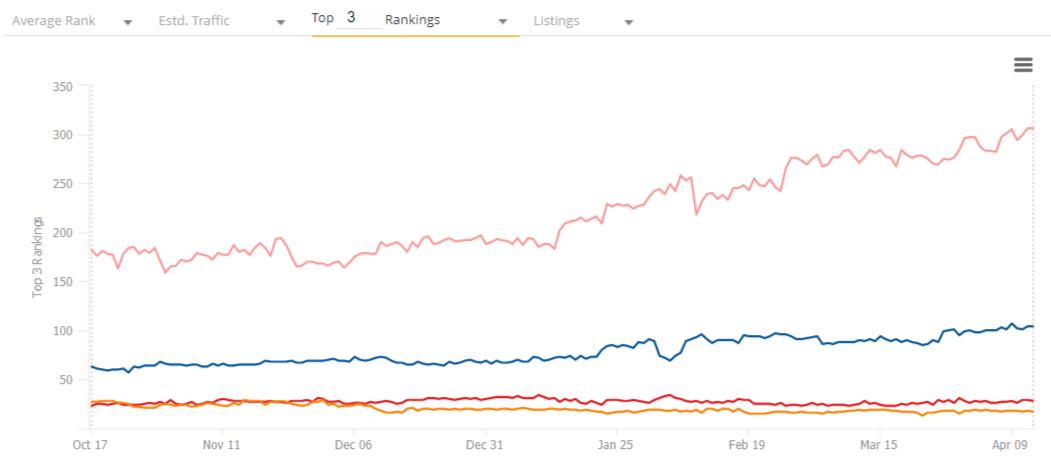 Competitor Line Graph