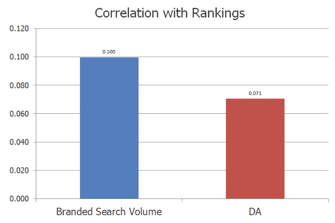 Correlation to Keyword Difficulty and Ranking
