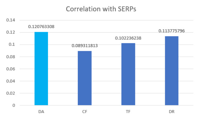 Correlation to SERP