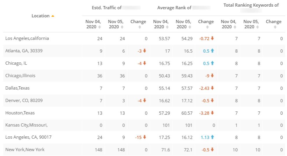 Geo Ranking Data Example