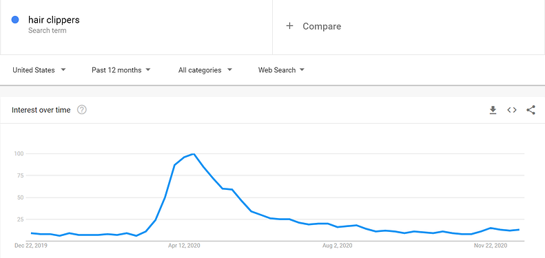 """Google Trends graph interest over time for keyword """"hair clippers"""" with main peak in April."""