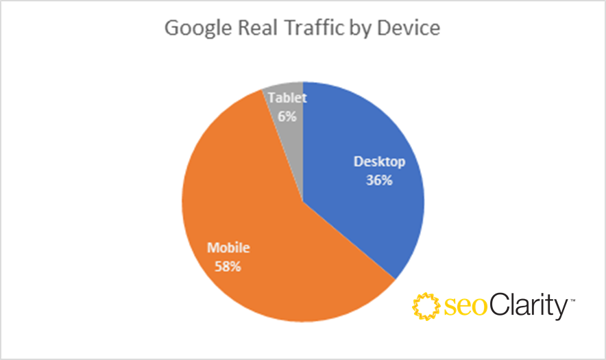 Google Real Traffic - Device