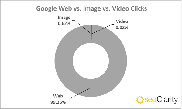 Google Web vs. Image vs. Video Clicks