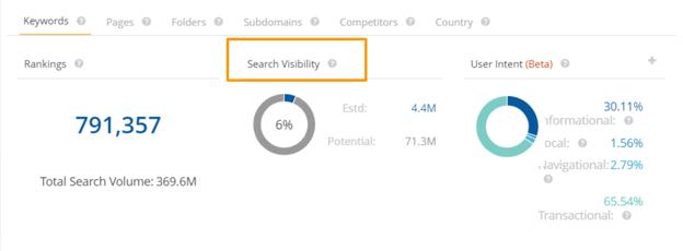 HM Search Visibility