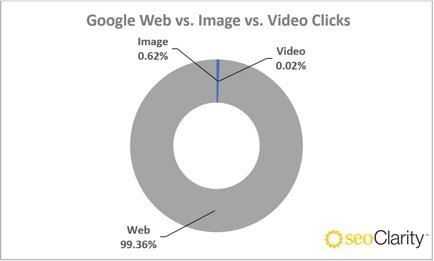 Images Earning Clicks - Research