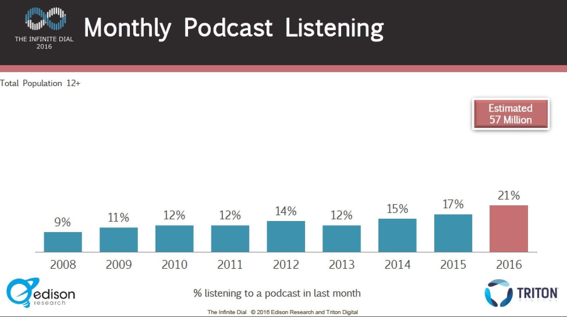 podcast listening data