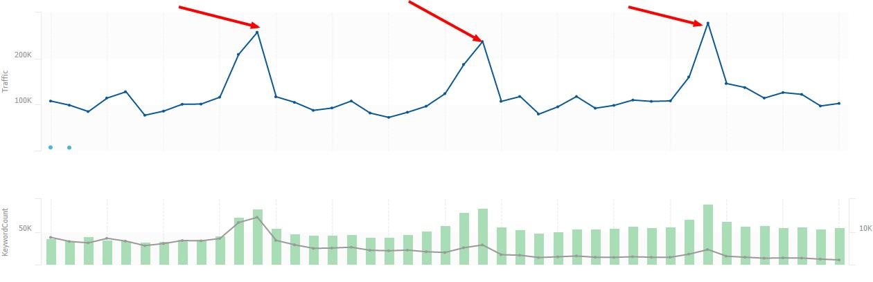 Why Seasonality Matters for SEO Projections - Featured Image