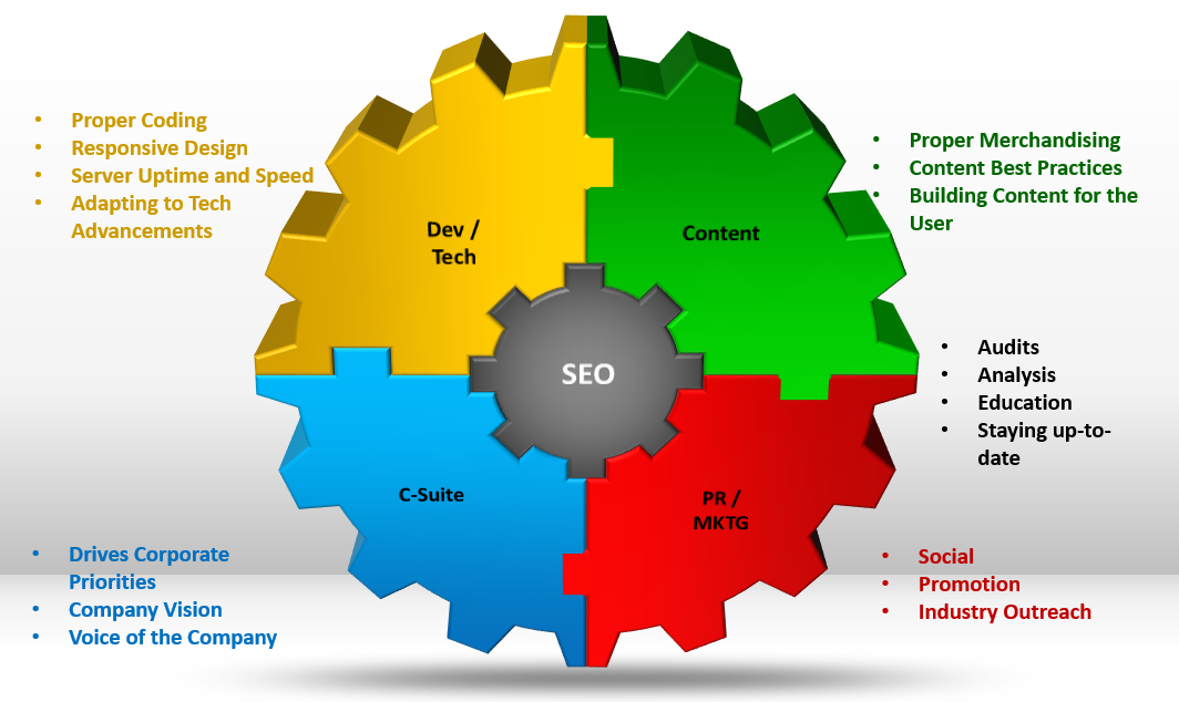 Democratizing SEO