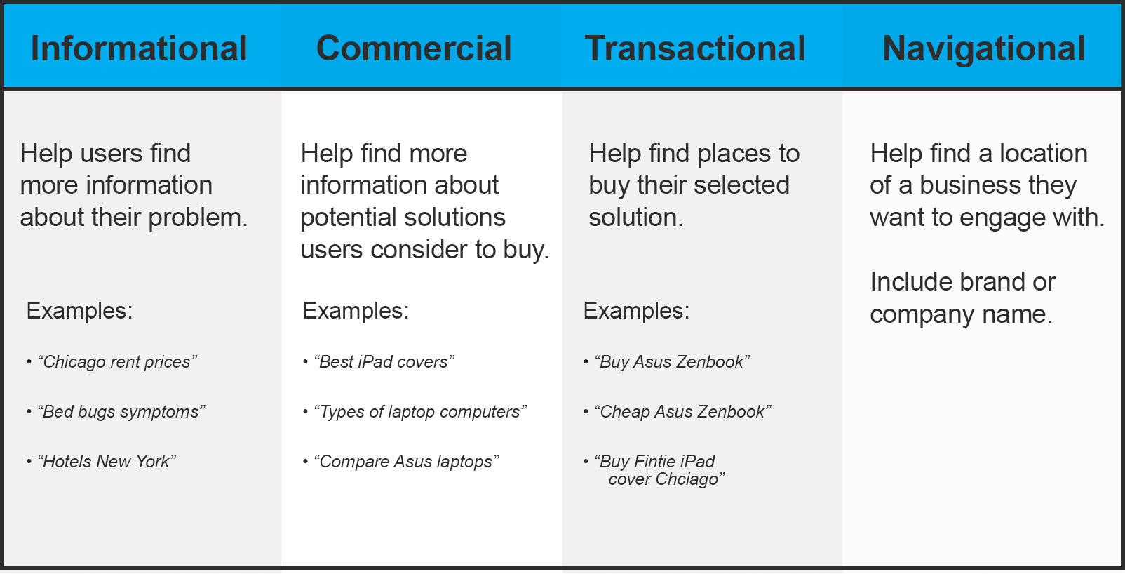 Different Types of Keywords Relating to the Buying Cycle