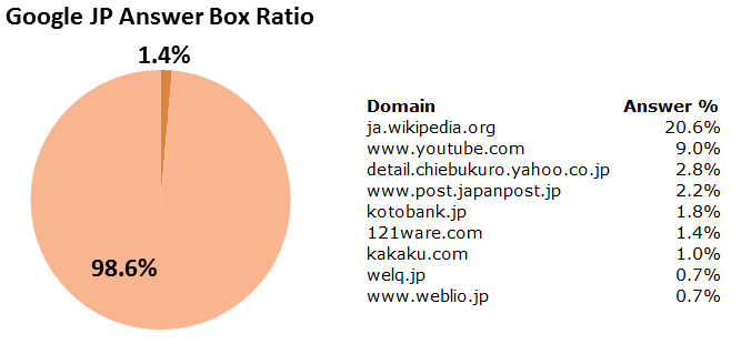 Google Japan Answer Box Ratio