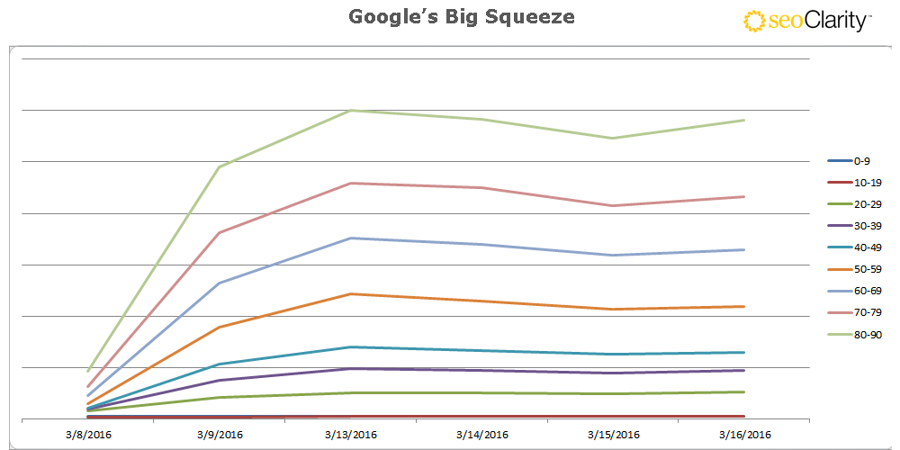 Google and the Big Squeeze: The Reduction of Organic SERPs on the Rise - Featured Image