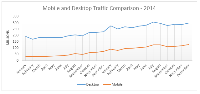 Mobile-Desktop Growth 2014