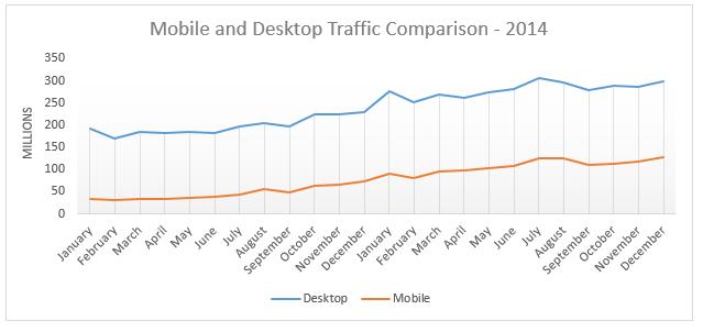 Mobile-Desktop Growth 2014