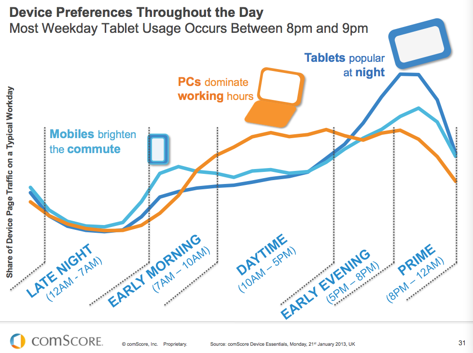 Mobile-Use-Graph-comScore