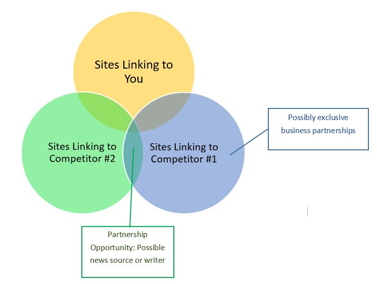 Wisdom of the Crowd, Part 3: Shoring Up Your Link Neighborhood - Featured Image
