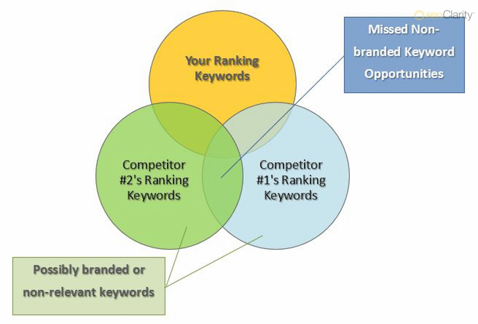 Wisdom of the Crowd, Part 1: Mining the Competitive Keyword Landscape - Featured Image