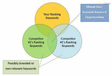 Wisdom of the Crowd, Part 1: Mining the Competitive Keyword Landscape