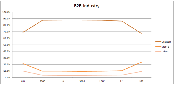 b2b industry traffic by device