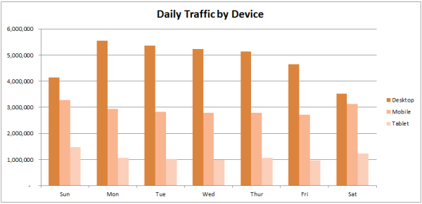 daily traffic by device type