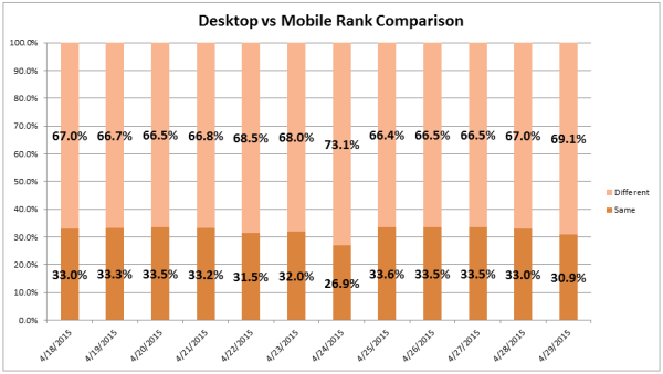 Mobilegeddon: Here is What's Happening Now - Featured Image