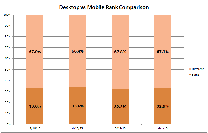 desktop vs mobile ranking comparison