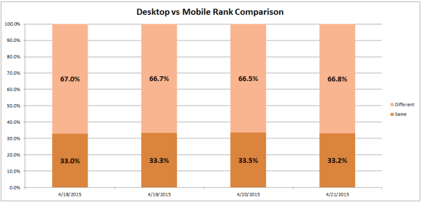 This chart shows the difference between domains appearing in the top 10 results in Google's desktop SERP vs Google's mobile SERP over the past four days.