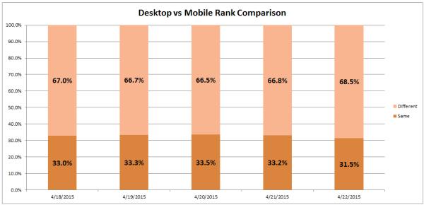 Mobilegeddeon desktop vs mobile analysis - 21 April 2015