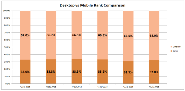 Day 3 of Mobilegeddon shows a slight leveling in the disparity between desktop and mobile ranking. In the 50,000 queries we ran, there seems to be a 0.5% correction as of 23 April 2015.