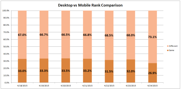 Day 4 of Mobilegeddon: Biggest change so far. 5.9% variance day-over-day. Since the mobile-friendly change was rolled out, there has been a total of 6.6% variation between desktop and mobile SERP results.