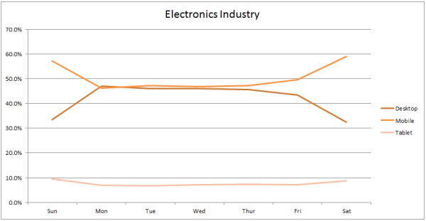 electronics industry traffic by device