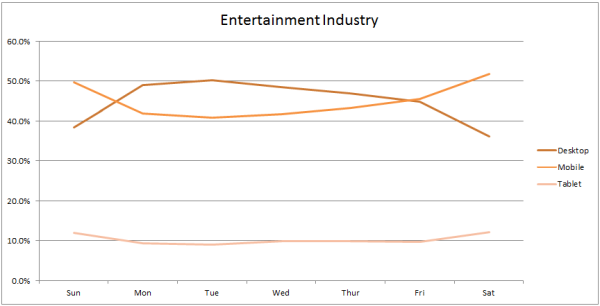 entertainment industry traffic by device
