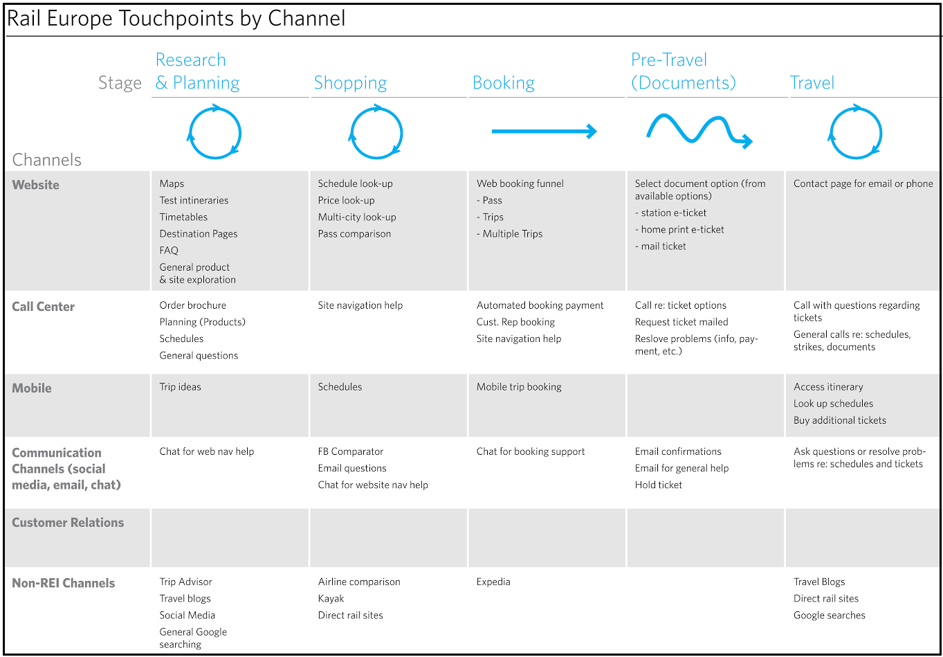 Steps To Building A Better Customer Journey - Experience map example