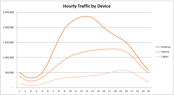hourly traffic by device type