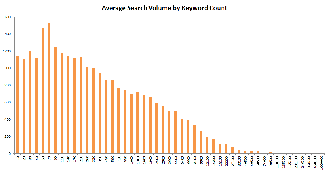 Google JP Answer Box Average Search Volume
