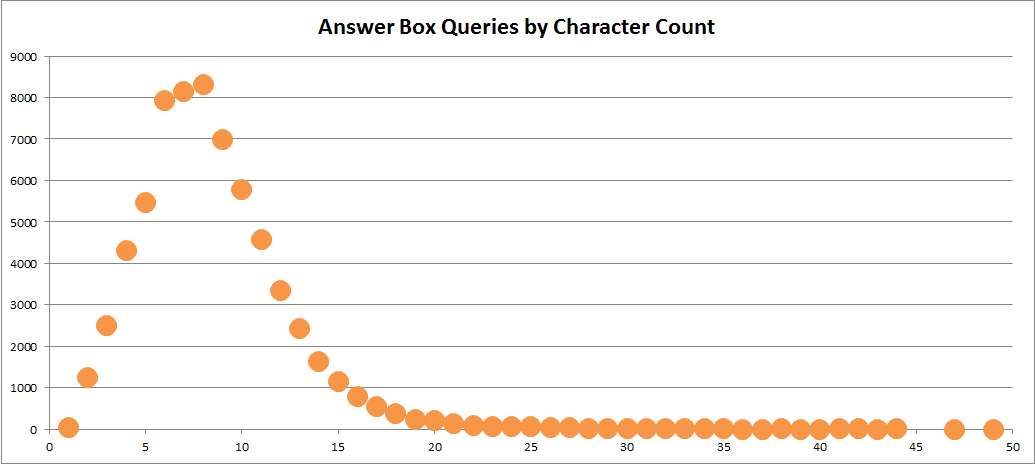 Google JP Answer Box Character Count