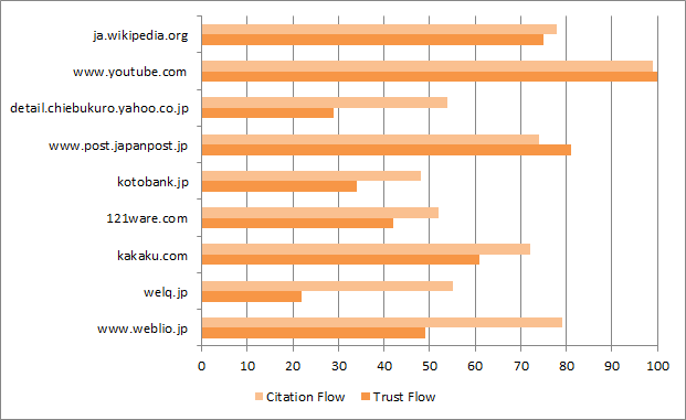 Google Japan Answer Box Flow Metrics