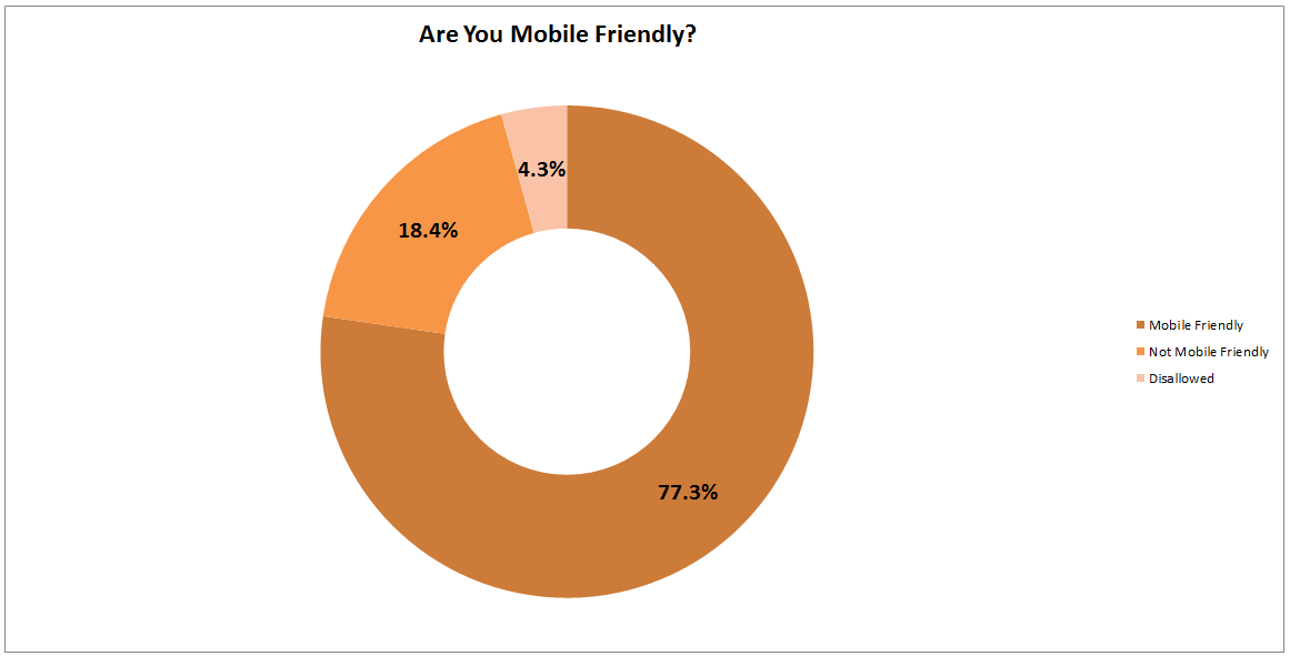 mobile friendly domain breakdown