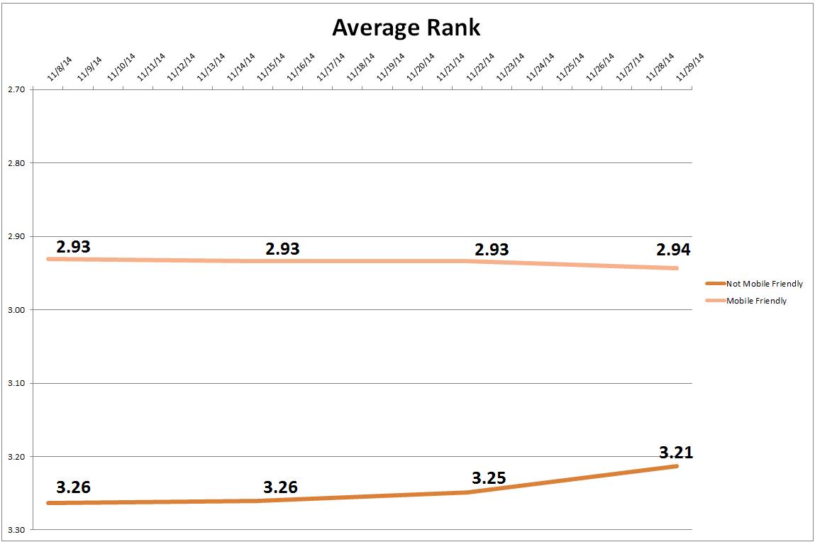 mobile friendly average rank