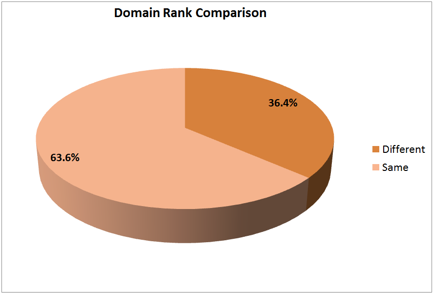 mobile friendly domain rank comparison
