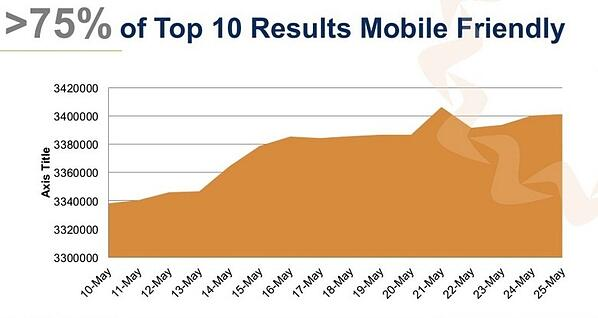 Top 10 Mobile-Friendly Results