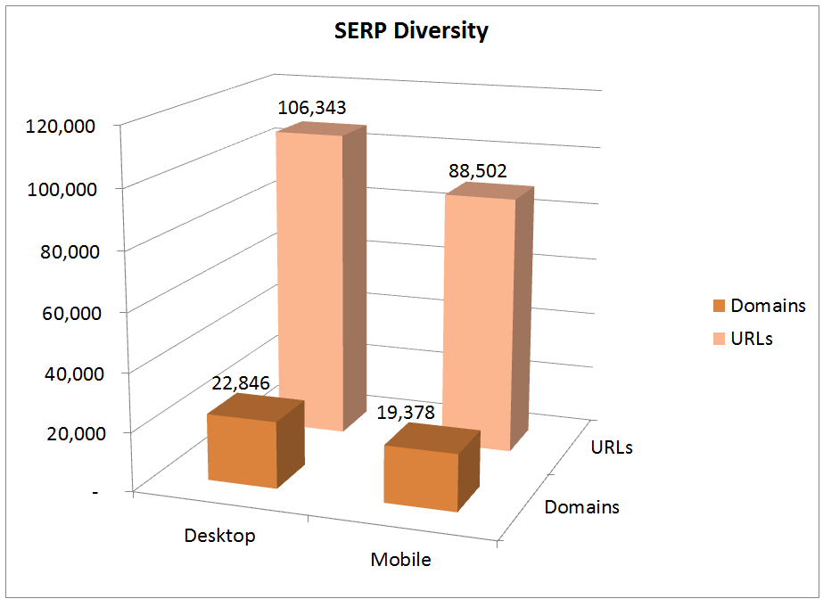 mobile friendly serp diversity