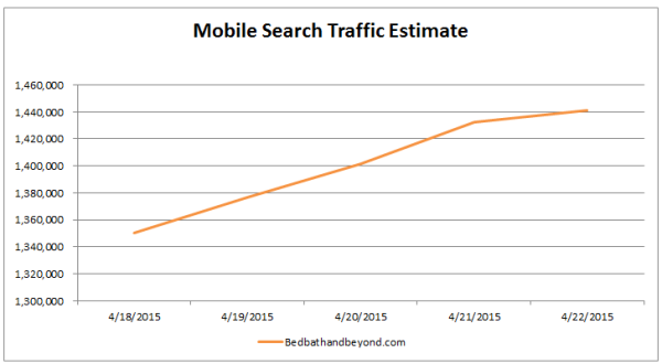 Based on the 50,000 keyword set we analyzed, sites like BedBathandBeyond.com might see a notable improvement in traffic due to their ranking improvements.
