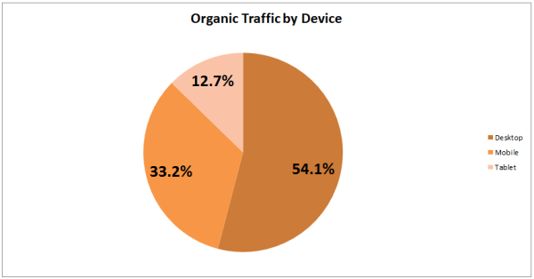 organic traffic by device type